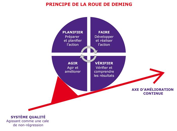 graphique-principe-de-la-roue-de-deming